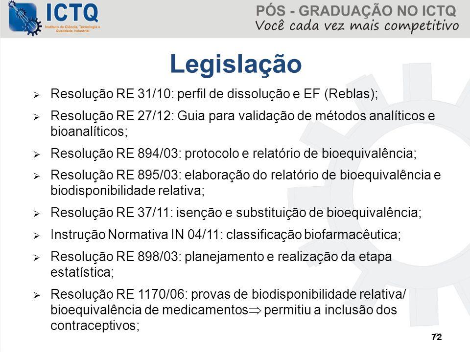 72  Resolução RE 31/10: perfil de dissolução e EF (Reblas);  Resolução RE 27/12: Guia para validação de métodos analíticos e bioanalíticos;  Resolu