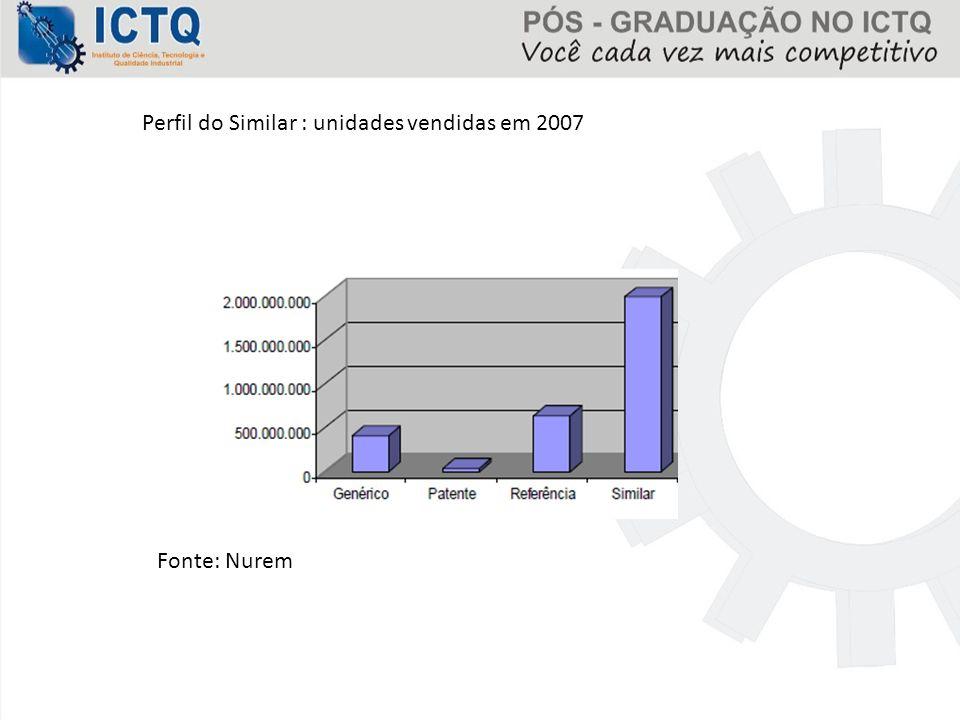 Perfil do Similar : unidades vendidas em 2007 Fonte: Nurem