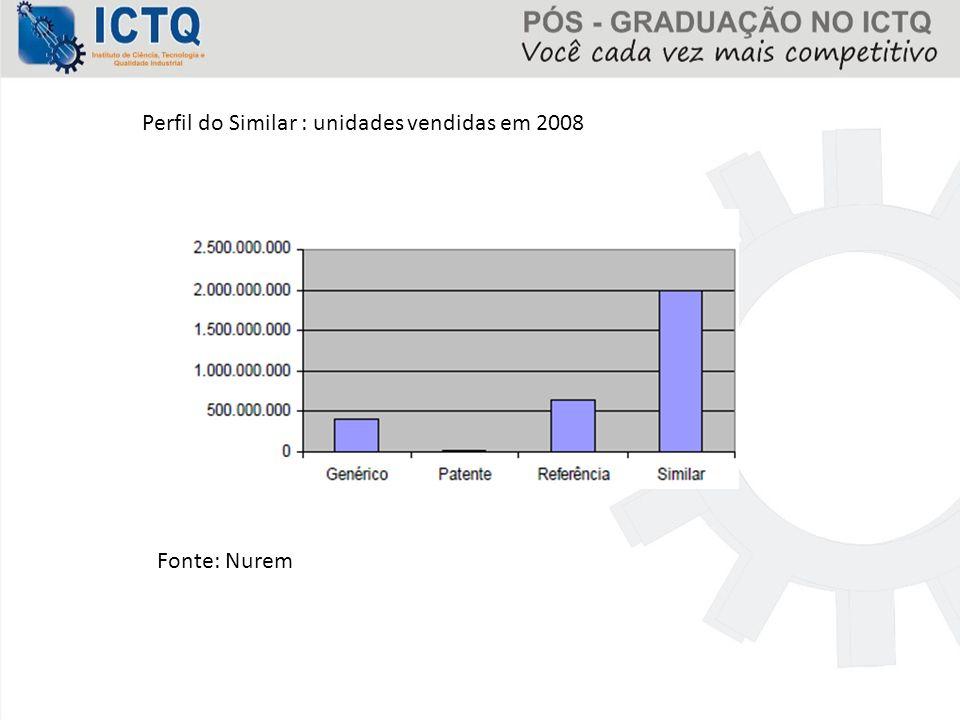 Perfil do Similar : unidades vendidas em 2008 Fonte: Nurem