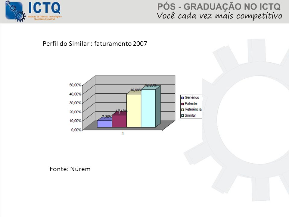 Perfil do Similar : faturamento 2007 Fonte: Nurem