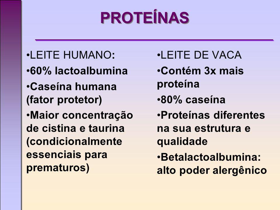 PROTEÍNAS LEITE HUMANO: 60% lactoalbumina Caseína humana (fator protetor) Maior concentração de cistina e taurina (condicionalmente essenciais para prematuros) LEITE DE VACA Contém 3x mais proteína 80% caseína Proteínas diferentes na sua estrutura e qualidade Betalactoalbumina: alto poder alergênico