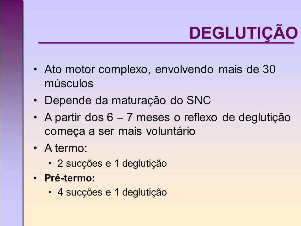 Ato motor complexo, envolvendo mais de 30 músculos Depende da maturação do SNC A partir dos 6 – 7 meses o reflexo de deglutição começa a ser mais voluntário A termo: 2 sucções e 1 deglutição Pré-termo: 4 sucções e 1 deglutição DEGLUTIÇÃO