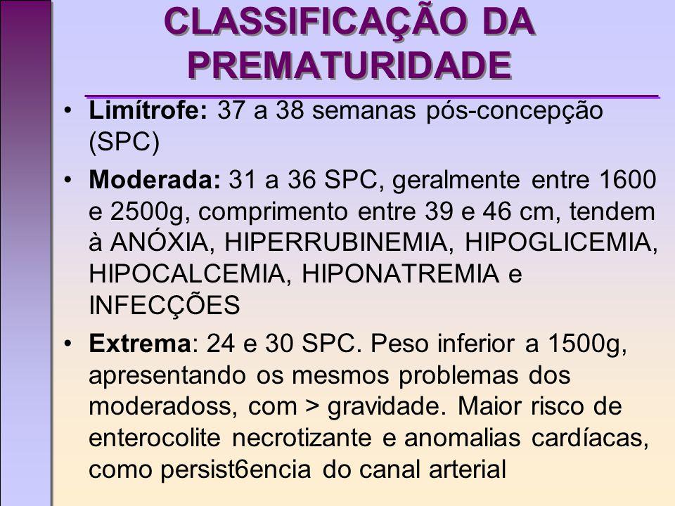 CLASSIFICAÇÃO DA PREMATURIDADE Limítrofe: 37 a 38 semanas pós-concepção (SPC) Moderada: 31 a 36 SPC, geralmente entre 1600 e 2500g, comprimento entre 39 e 46 cm, tendem à ANÓXIA, HIPERRUBINEMIA, HIPOGLICEMIA, HIPOCALCEMIA, HIPONATREMIA e INFECÇÕES Extrema: 24 e 30 SPC.