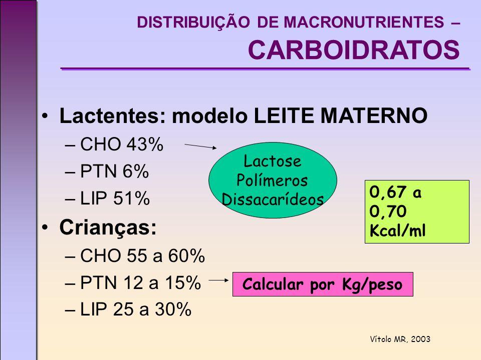 DISTRIBUIÇÃO DE MACRONUTRIENTES – CARBOIDRATOS Lactentes: modelo LEITE MATERNO –CHO 43% –PTN 6% –LIP 51% Crianças: –CHO 55 a 60% –PTN 12 a 15% –LIP 25 a 30% 0,67 a 0,70 Kcal/ml Lactose Polímeros Dissacarídeos Calcular por Kg/peso Vítolo MR, 2003