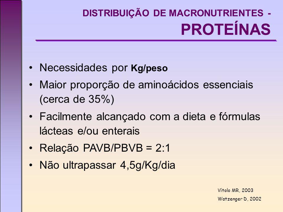 Necessidades por Kg/peso Maior proporção de aminoácidos essenciais (cerca de 35%) Facilmente alcançado com a dieta e fórmulas lácteas e/ou enterais Relação PAVB/PBVB = 2:1 Não ultrapassar 4,5g/Kg/dia DISTRIBUIÇÃO DE MACRONUTRIENTES - PROTEÍNAS Vítolo MR, 2003 Watzenger D, 2002