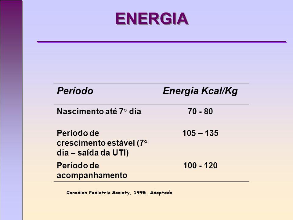 ENERGIA PeríodoEnergia Kcal/Kg Nascimento até 7° dia70 - 80 Período de crescimento estável (7° dia – saída da UTI) 105 – 135 Período de acompanhamento 100 - 120 Canadian Pediatric Sociaty, 1995.