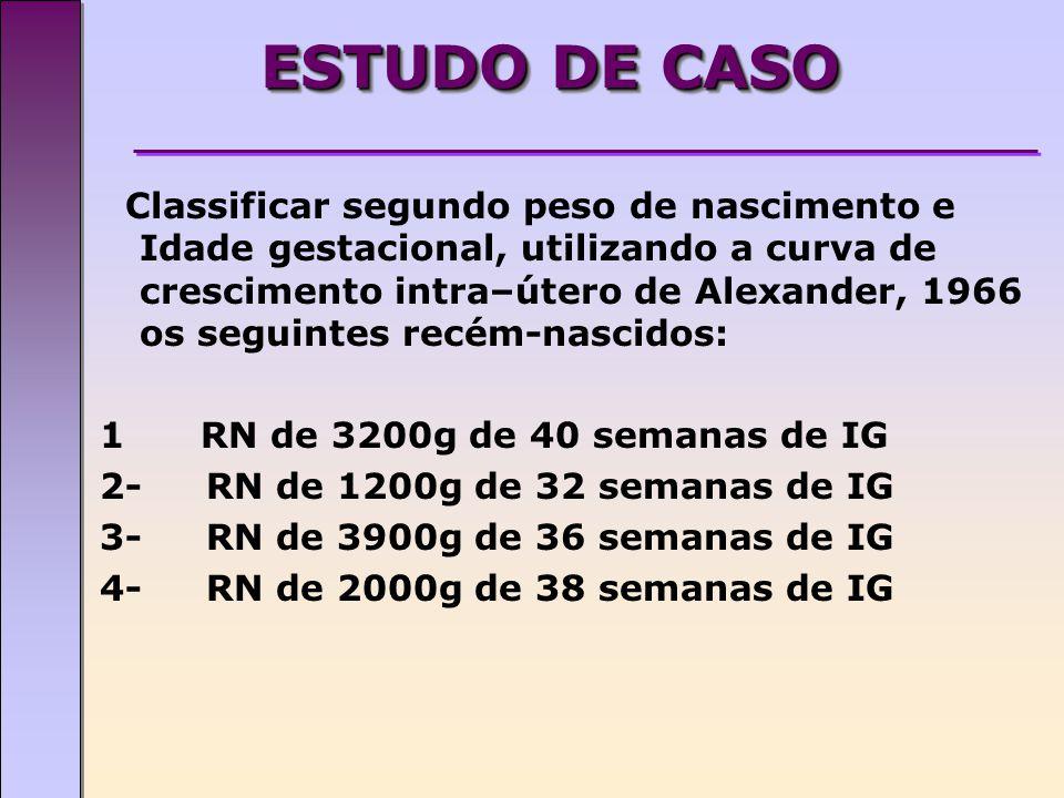 ESTUDO DE CASO Classificar segundo peso de nascimento e Idade gestacional, utilizando a curva de crescimento intra–útero de Alexander, 1966 os seguintes recém-nascidos: 1 RN de 3200g de 40 semanas de IG 2-RN de 1200g de 32 semanas de IG 3-RN de 3900g de 36 semanas de IG 4-RN de 2000g de 38 semanas de IG
