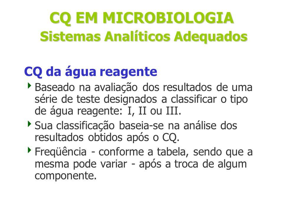CQ da água reagente  Baseado na avaliação dos resultados de uma série de teste designados a classificar o tipo de água reagente: I, II ou III.