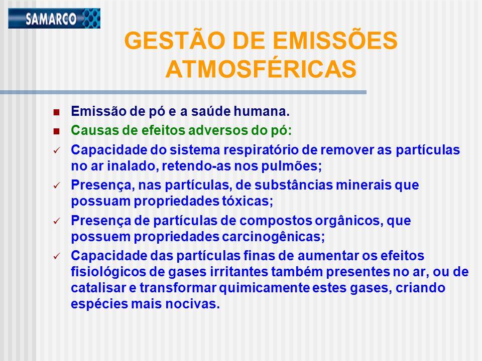 GESTÃO DE EMISSÕES ATMOSFÉRICAS Emissão de pó e a saúde humana.