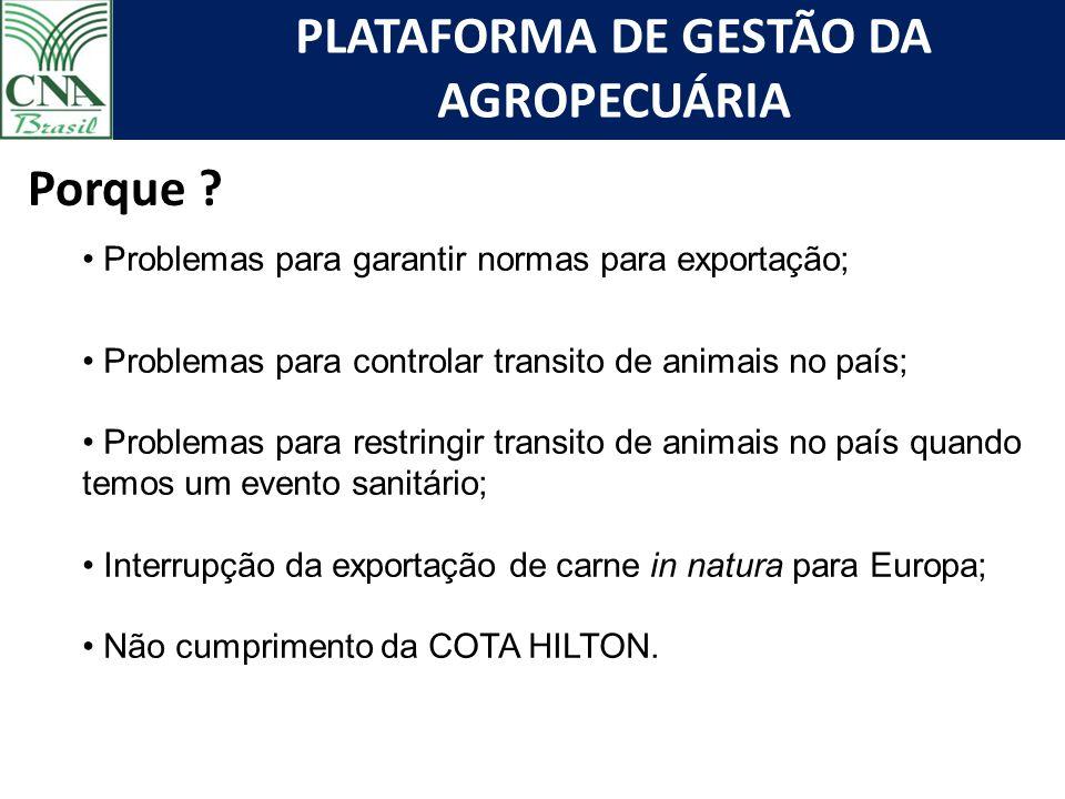 PLATAFORMA DE GESTÃO DA AGROPECUÁRIA Porque ? Problemas para garantir normas para exportação; Problemas para controlar transito de animais no país; Pr
