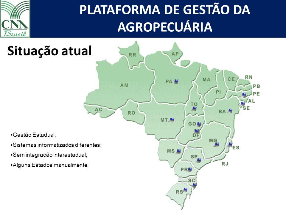 PLATAFORMA DE GESTÃO DA AGROPECUÁRIA Gestão Estadual; Sistemas informatizados diferentes; Sem integração interestadual; Alguns Estados manualmente; Situação atual