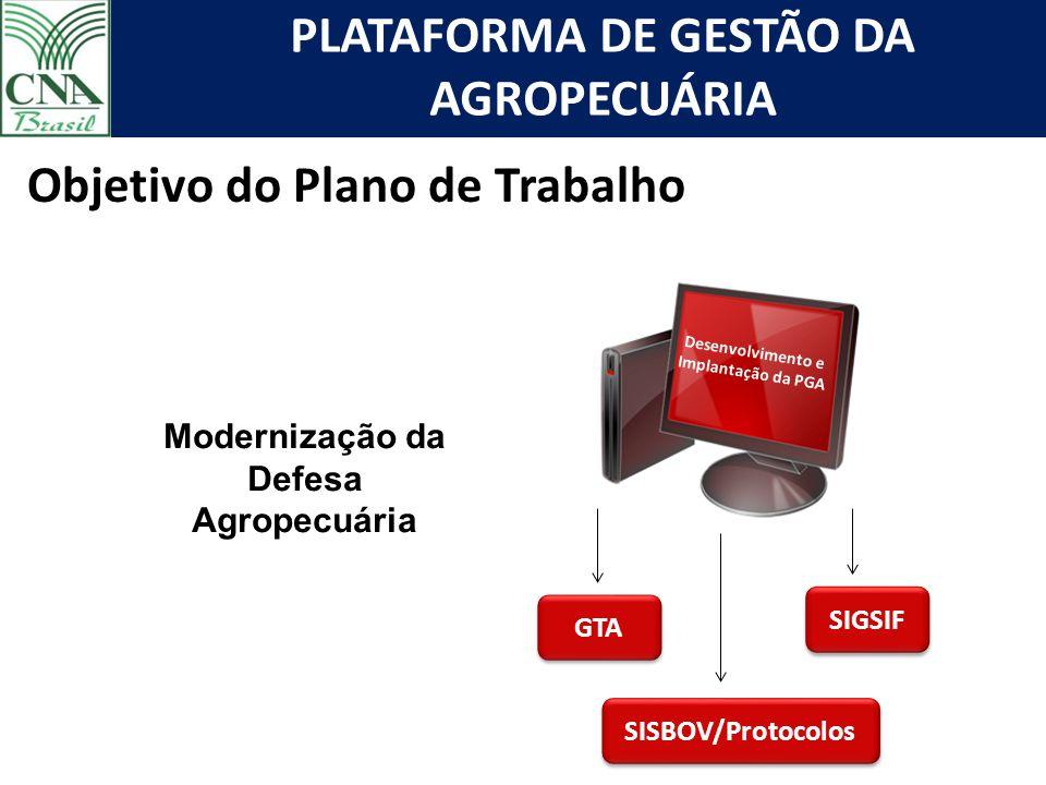 PLATAFORMA DE GESTÃO DA AGROPECUÁRIA Desenvolvimento e Implantação da PGA GTA SISBOV/Protocolos SIGSIF Objetivo do Plano de Trabalho Modernização da D