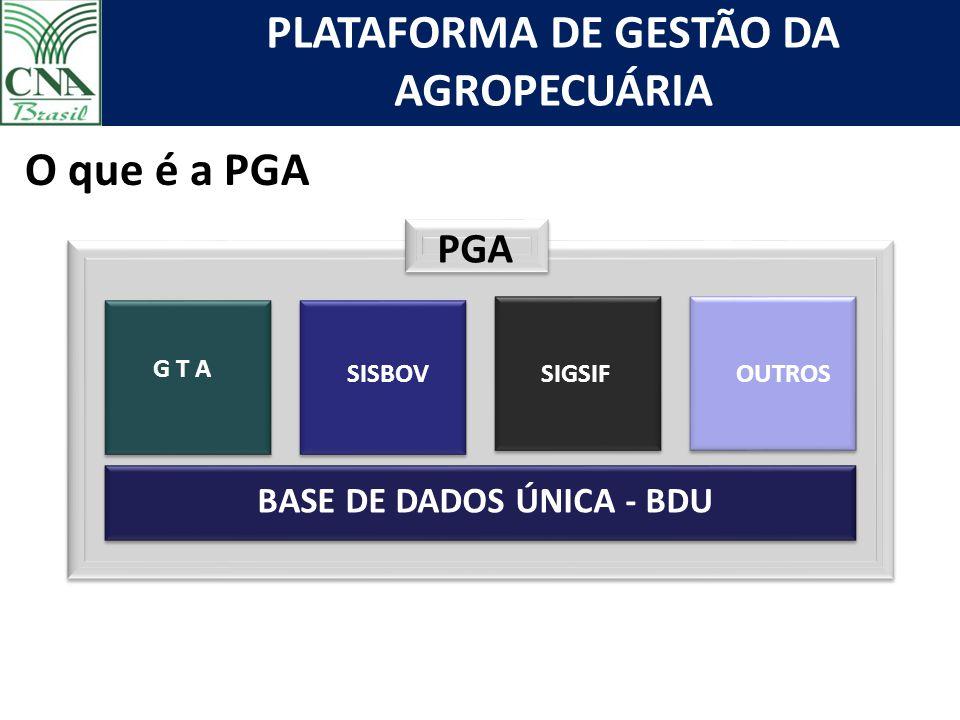 PLATAFORMA DE GESTÃO DA AGROPECUÁRIA PGA BASE DE DADOS ÚNICA - BDU G T A SISBOV SIF OUTROS SIGSIFOUTROS O que é a PGA