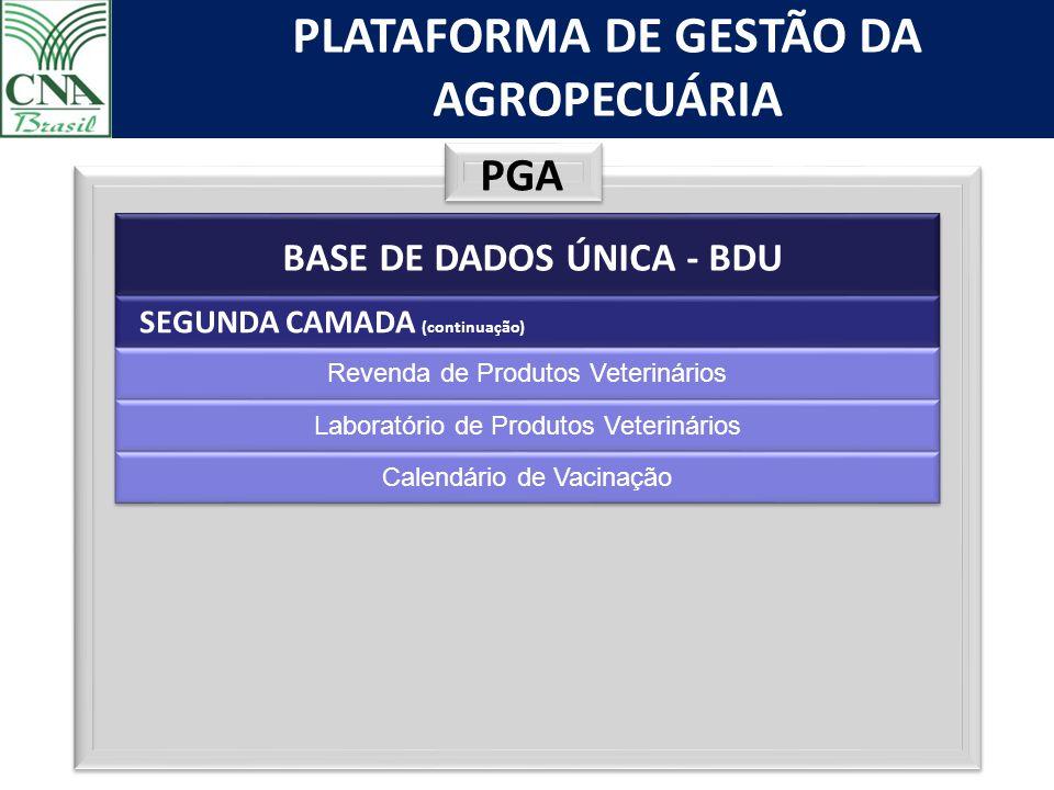 PLATAFORMA DE GESTÃO DA AGROPECUÁRIA PGA BASE DE DADOS ÚNICA - BDU SEGUNDA CAMADA (continuação) Revenda de Produtos Veterinários Laboratório de Produt