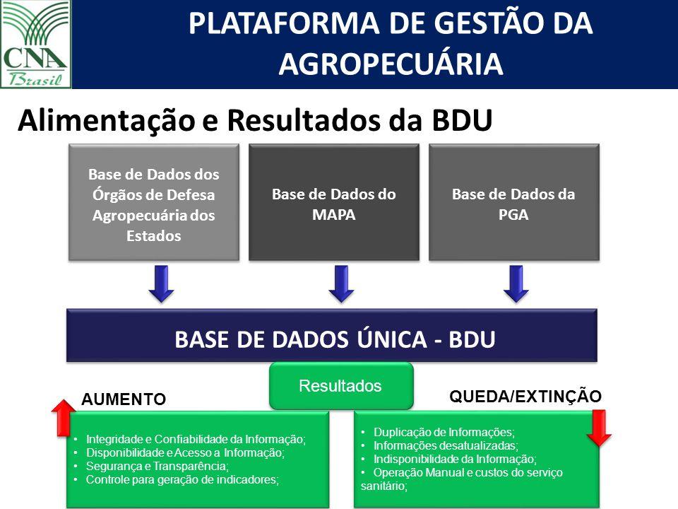 PLATAFORMA DE GESTÃO DA AGROPECUÁRIA BASE DE DADOS ÚNICA - BDU Base de Dados dos Órgãos de Defesa Agropecuária dos Estados Base de Dados do MAPA Base de Dados da PGA Alimentação e Resultados da BDU Resultados Integridade e Confiabilidade da Informação; Disponibilidade e Acesso a Informação; Segurança e Transparência; Controle para geração de indicadores; Integridade e Confiabilidade da Informação; Disponibilidade e Acesso a Informação; Segurança e Transparência; Controle para geração de indicadores; Duplicação de Informações; Informações desatualizadas; Indisponibilidade da Informação; Operação Manual e custos do serviço sanitário; Duplicação de Informações; Informações desatualizadas; Indisponibilidade da Informação; Operação Manual e custos do serviço sanitário; AUMENTO : QUEDA/EXTINÇÃO: