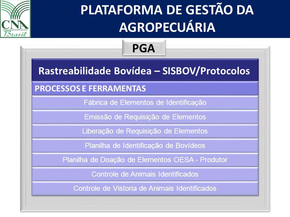 PLATAFORMA DE GESTÃO DA AGROPECUÁRIA PGA Rastreabilidade Bovídea – SISBOV/Protocolos PROCESSOS E FERRAMENTAS Fábrica de Elementos de Identificação Emi