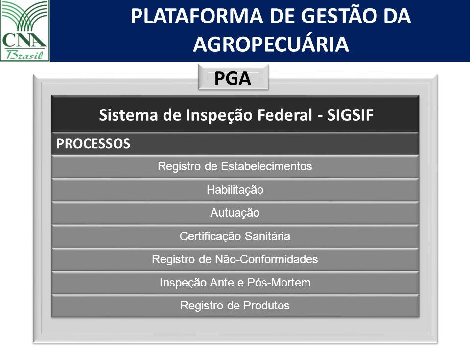 PLATAFORMA DE GESTÃO DA AGROPECUÁRIA PGA Sistema de Inspeção Federal - SIGSIF PROCESSOS Registro de Estabelecimentos Habilitação Autuação Certificação