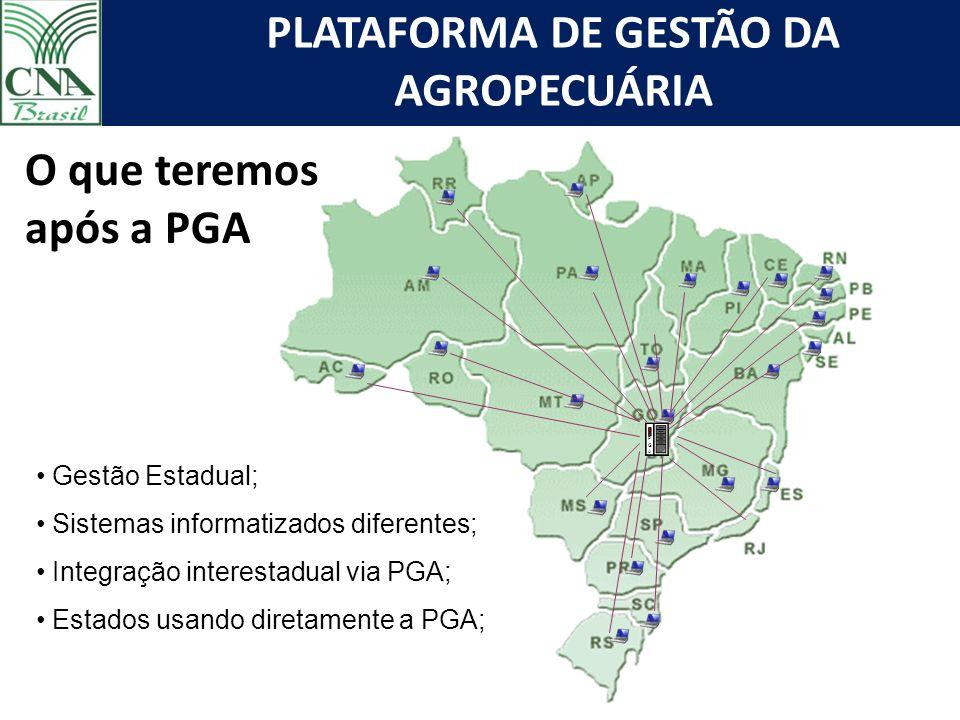PLATAFORMA DE GESTÃO DA AGROPECUÁRIA O que teremos após a PGA Gestão Estadual; Sistemas informatizados diferentes; Integração interestadual via PGA; Estados usando diretamente a PGA; PGAPGA