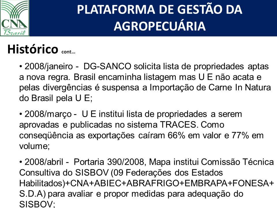 PLATAFORMA DE GESTÃO DA AGROPECUÁRIA Histórico cont… 2008/janeiro - DG-SANCO solicita lista de propriedades aptas a nova regra. Brasil encaminha lista