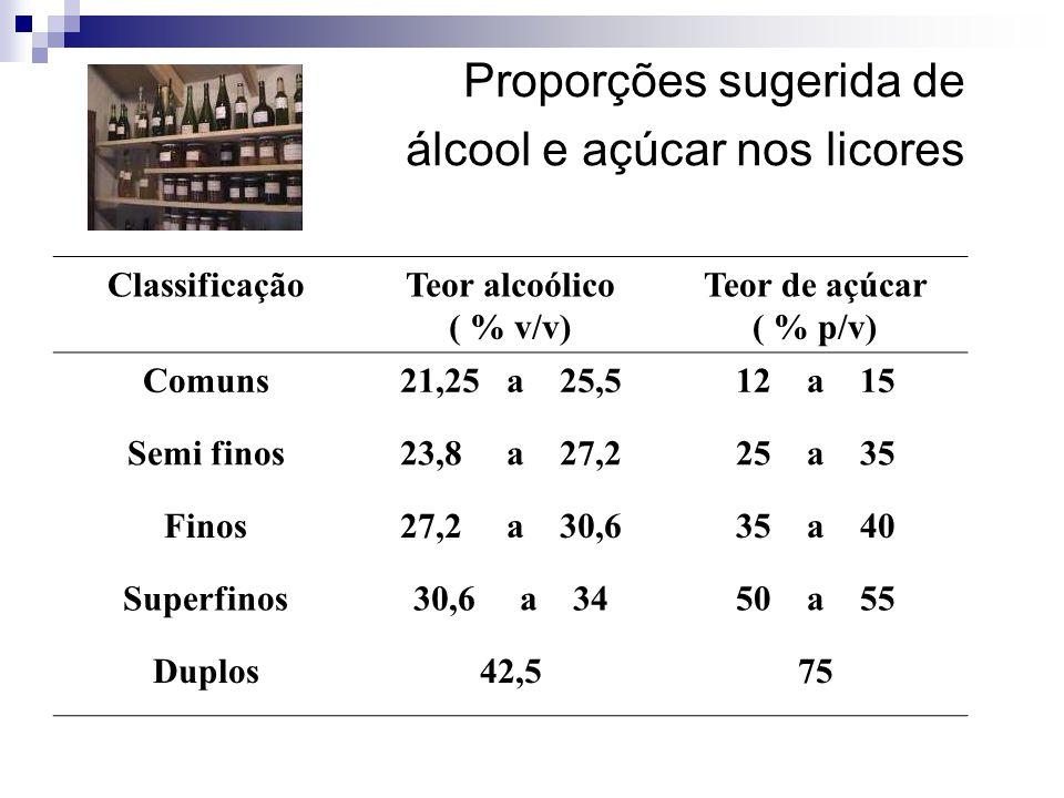 Proporções sugerida de álcool e açúcar nos licores ClassificaçãoTeor alcoólico ( % v/v) Teor de açúcar ( % p/v) Comuns21,25 a 25,512 a 15 Semi finos23,8 a 27,225 a 35 Finos27,2 a 30,635 a 40 Superfinos30,6 a 3450 a 55 Duplos42,575