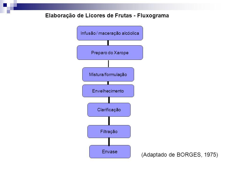 Elaboração de Licores de Frutas - Fluxograma Infusão / maceração alcóolica Preparo do Xarope Envase Mistura/formulação Envelhecimento (Adaptado de BORGES, 1975)
