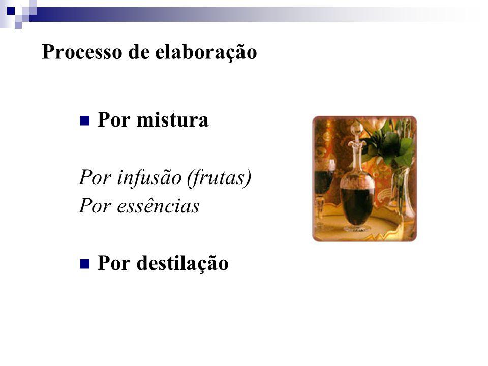 Processo de elaboração Por mistura Por infusão (frutas) Por essências Por destilação