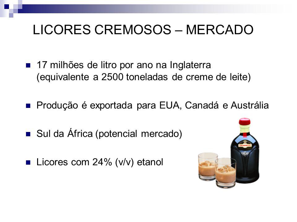LICORES CREMOSOS – MERCADO 17 milhões de litro por ano na Inglaterra (equivalente a 2500 toneladas de creme de leite) Produção é exportada para EUA, Canadá e Austrália Sul da África (potencial mercado) Licores com 24% (v/v) etanol