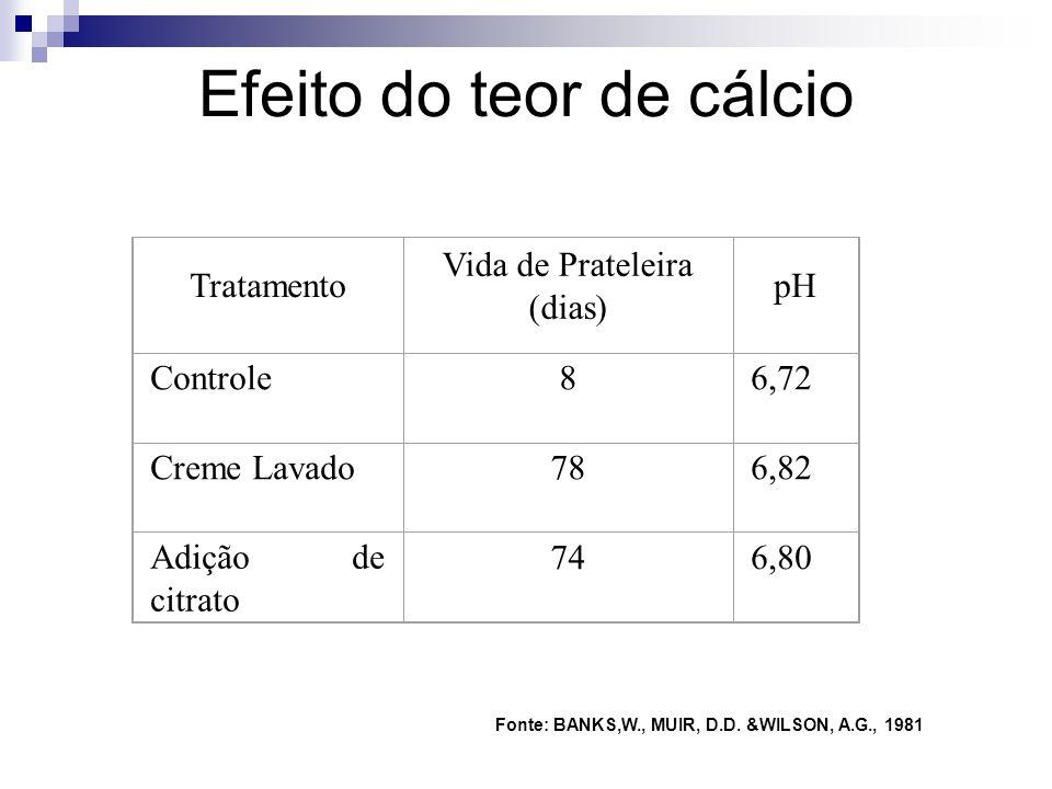 Efeito do teor de cálcio Tratamento Vida de Prateleira (dias) pH Controle86,72 Creme Lavado786,82 Adição de citrato 746,80 Fonte: BANKS,W., MUIR, D.D.