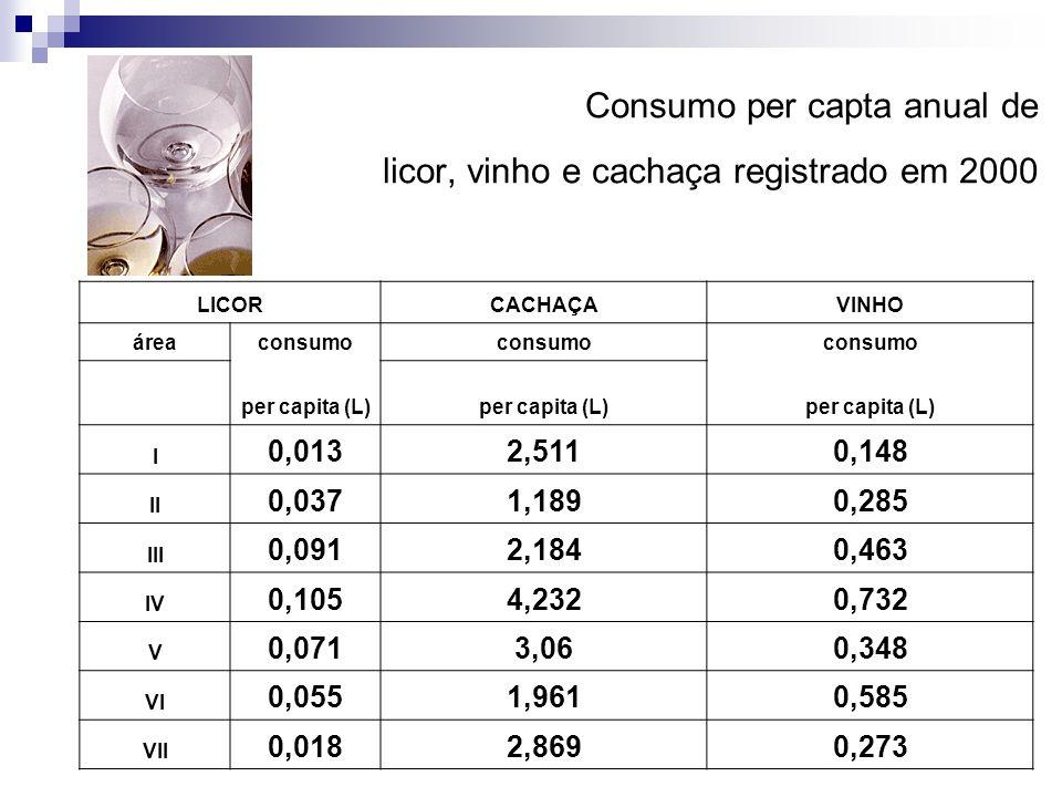 Consumo per capta anual de licor, vinho e cachaça registrado em 2000 LICORCACHAÇAVINHO áreaconsumo per capita (L) I 0,0132,5110,148 II 0,0371,1890,285 III 0,0912,1840,463 IV 0,1054,2320,732 V 0,0713,060,348 VI 0,0551,9610,585 VII 0,0182,8690,273