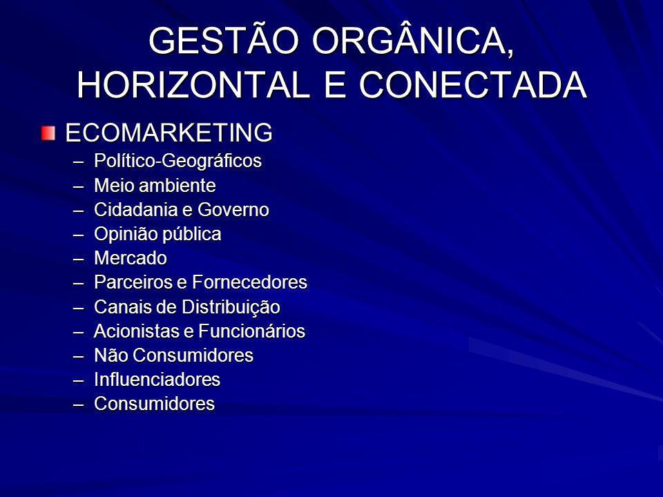 GESTÃO ORGÂNICA, HORIZONTAL E CONECTADA ECOMARKETING –Político-Geográficos –Meio ambiente –Cidadania e Governo –Opinião pública –Mercado –Parceiros e