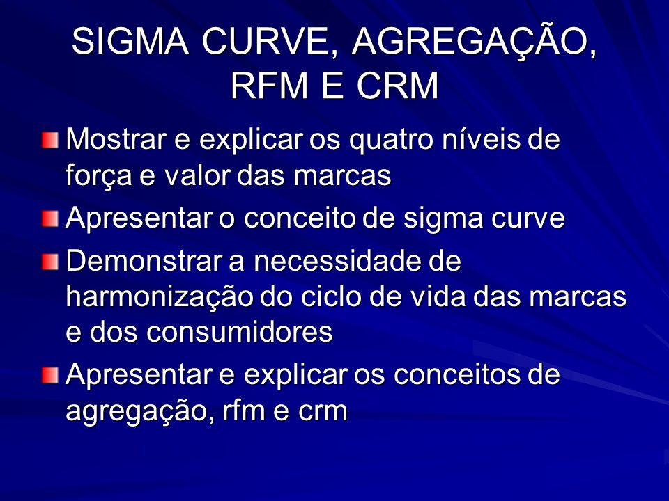 SIGMA CURVE, AGREGAÇÃO, RFM E CRM Mostrar e explicar os quatro níveis de força e valor das marcas Apresentar o conceito de sigma curve Demonstrar a ne