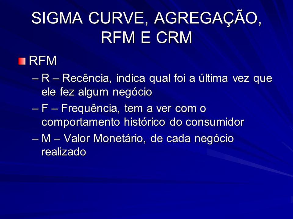 SIGMA CURVE, AGREGAÇÃO, RFM E CRM RFM –R – Recência, indica qual foi a última vez que ele fez algum negócio –F – Frequência, tem a ver com o comportam
