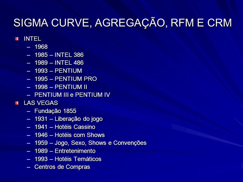 SIGMA CURVE, AGREGAÇÃO, RFM E CRM INTEL –1968 –1985 – INTEL 386 –1989 – INTEL 486 –1993 – PENTIUM –1995 – PENTIUM PRO –1998 – PENTIUM II –PENTIUM III
