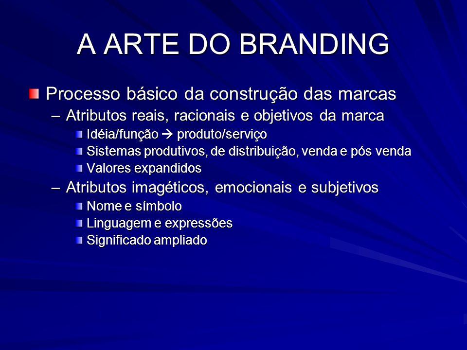 A ARTE DO BRANDING Processo básico da construção das marcas –Atributos reais, racionais e objetivos da marca Idéia/função  produto/serviço Sistemas p