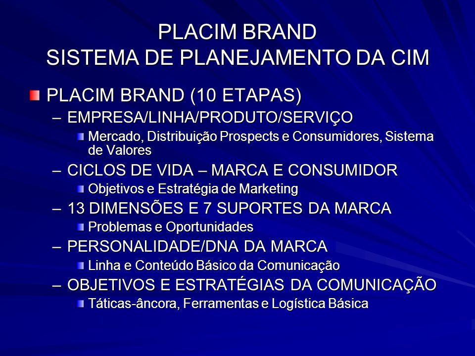 PLACIM BRAND SISTEMA DE PLANEJAMENTO DA CIM PLACIM BRAND (10 ETAPAS) –EMPRESA/LINHA/PRODUTO/SERVIÇO Mercado, Distribuição Prospects e Consumidores, Si