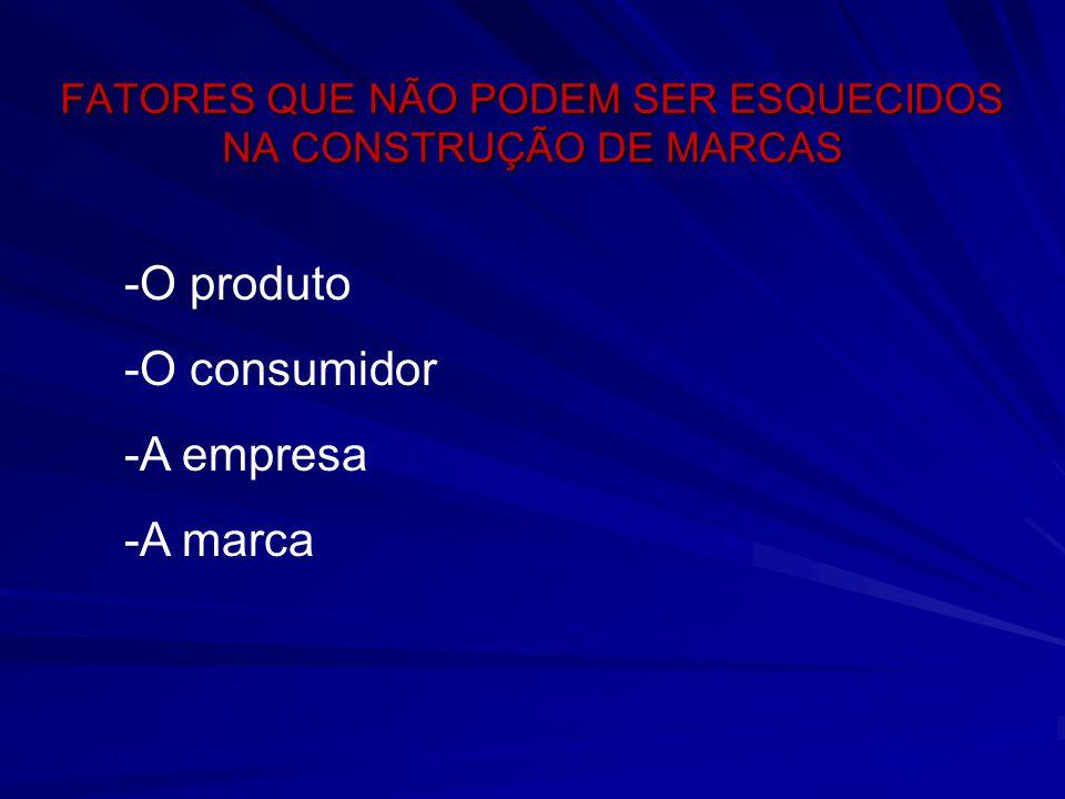 FATORES QUE NÃO PODEM SER ESQUECIDOS NA CONSTRUÇÃO DE MARCAS -O produto -O consumidor -A empresa -A marca