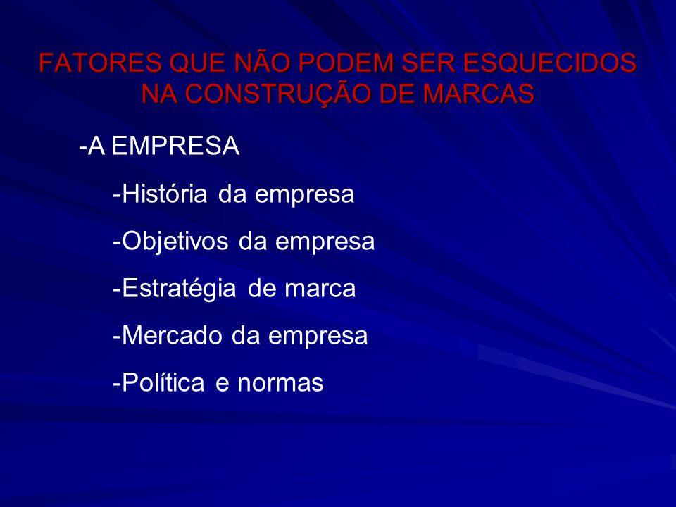 FATORES QUE NÃO PODEM SER ESQUECIDOS NA CONSTRUÇÃO DE MARCAS -A EMPRESA -História da empresa -Objetivos da empresa -Estratégia de marca -Mercado da em