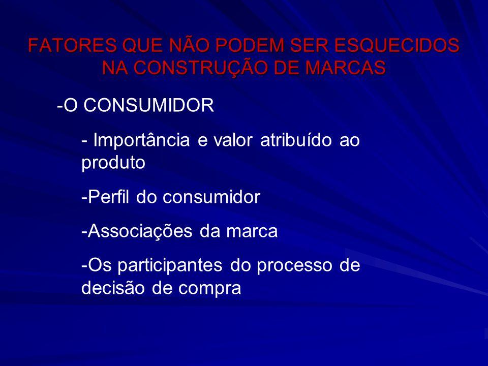 FATORES QUE NÃO PODEM SER ESQUECIDOS NA CONSTRUÇÃO DE MARCAS -O CONSUMIDOR - Importância e valor atribuído ao produto -Perfil do consumidor -Associaçõ