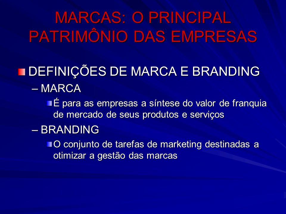 MARCAS: O PRINCIPAL PATRIMÔNIO DAS EMPRESAS DEFINIÇÕES DE MARCA E BRANDING –MARCA É para as empresas a síntese do valor de franquia de mercado de seus