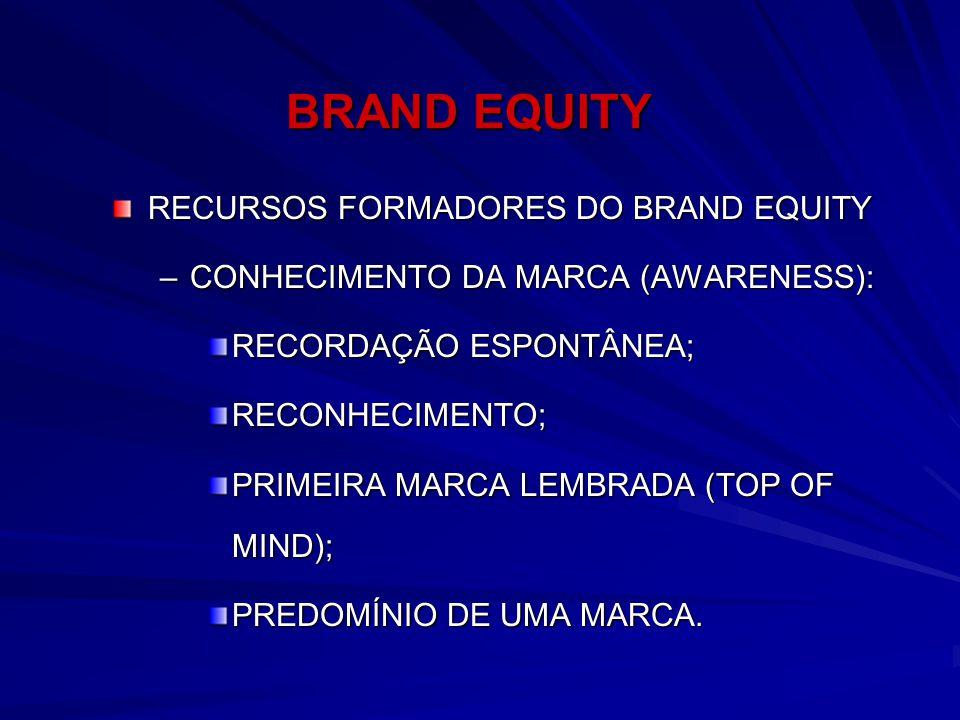 BRAND EQUITY RECURSOS FORMADORES DO BRAND EQUITY –CONHECIMENTO DA MARCA (AWARENESS): RECORDAÇÃO ESPONTÂNEA; RECONHECIMENTO; PRIMEIRA MARCA LEMBRADA (T