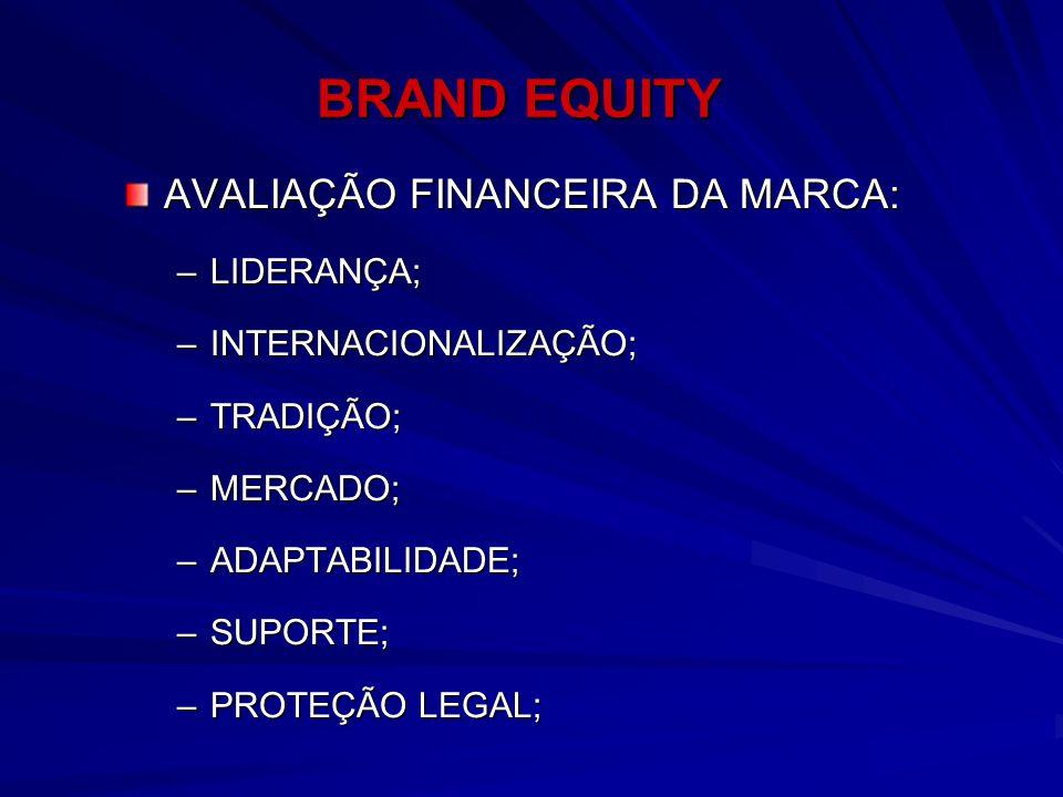 BRAND EQUITY AVALIAÇÃO FINANCEIRA DA MARCA: –LIDERANÇA; –INTERNACIONALIZAÇÃO; –TRADIÇÃO; –MERCADO; –ADAPTABILIDADE; –SUPORTE; –PROTEÇÃO LEGAL;