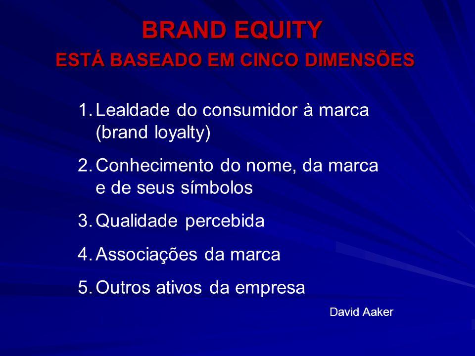 BRAND EQUITY ESTÁ BASEADO EM CINCO DIMENSÕES 1.Lealdade do consumidor à marca (brand loyalty) 2.Conhecimento do nome, da marca e de seus símbolos 3.Qu