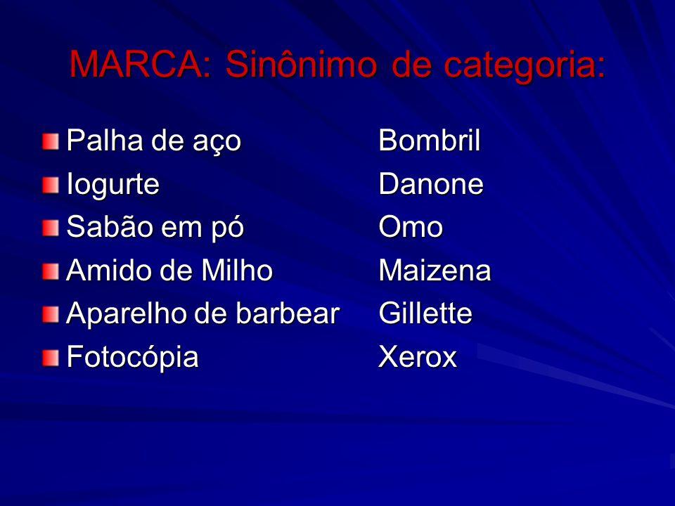 MARCA: Sinônimo de categoria: Palha de açoBombril IogurteDanone Sabão em póOmo Amido de MilhoMaizena Aparelho de barbearGillette FotocópiaXerox