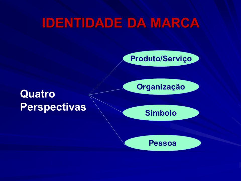 Quatro Perspectivas Produto/Serviço Organização Símbolo Pessoa IDENTIDADE DA MARCA