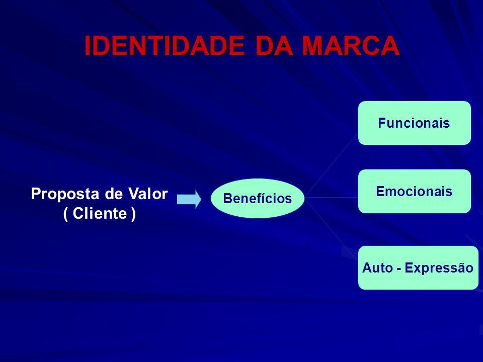 Proposta de Valor ( Cliente ) Benefícios Funcionais Emocionais Auto - Expressão IDENTIDADE DA MARCA