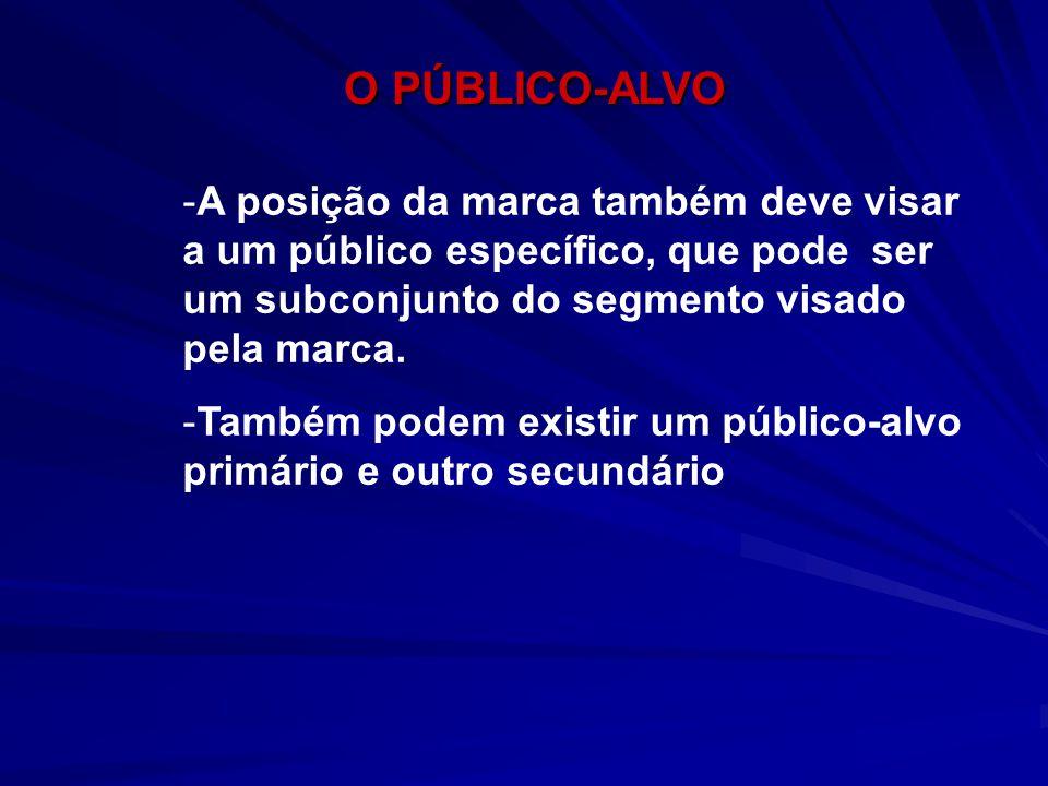 O PÚBLICO-ALVO O PÚBLICO-ALVO -A posição da marca também deve visar a um público específico, que pode ser um subconjunto do segmento visado pela marca