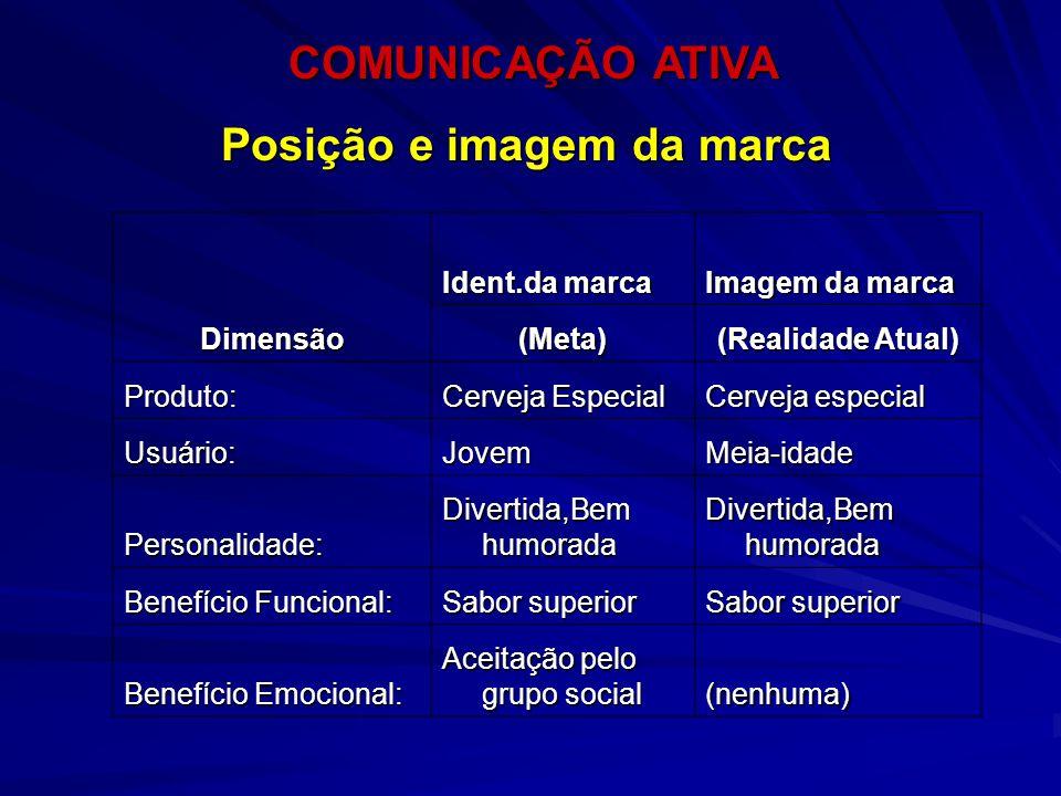 COMUNICAÇÃO ATIVA COMUNICAÇÃO ATIVA Posição e imagem da marca Dimensão Ident.da marca Imagem da marca (Meta) (Realidade Atual) Produto: Cerveja Especi
