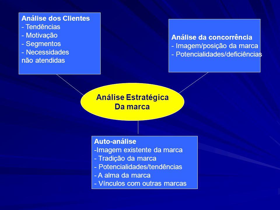 Análise dos Clientes - Tendências - Motivação - Segmentos - Necessidades não atendidas Auto-análise -Imagem existente da marca - Tradição da marca - P