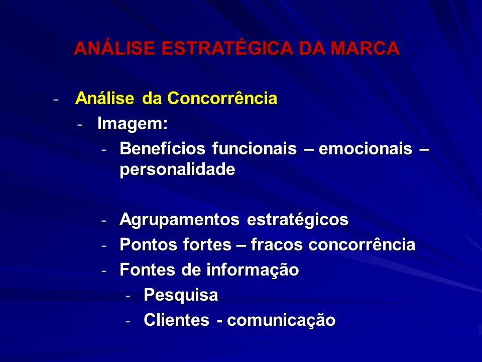- Análise da Concorrência - Imagem: - Benefícios funcionais – emocionais – personalidade - Agrupamentos estratégicos - Pontos fortes – fracos concorrê