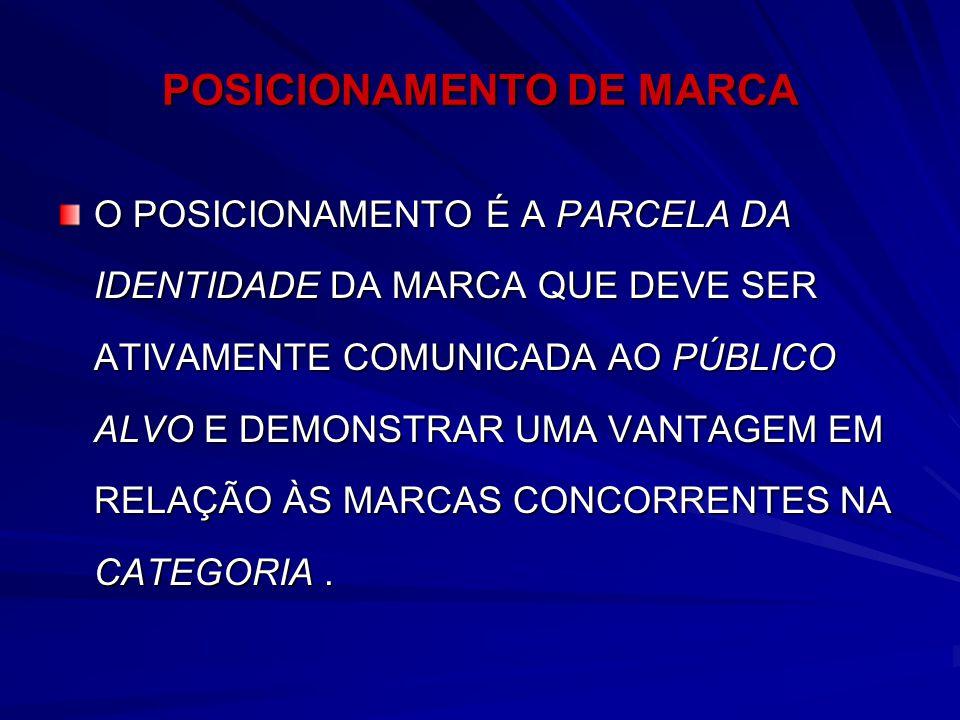 POSICIONAMENTO DE MARCA O POSICIONAMENTO É A PARCELA DA IDENTIDADE DA MARCA QUE DEVE SER ATIVAMENTE COMUNICADA AO PÚBLICO ALVO E DEMONSTRAR UMA VANTAG